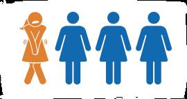 1 in 3 women uti